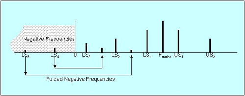 single sideband and frequency modulation effects on radio essay Analyse amplitude modulation analyse single sideband amplitude modulation q1: illustrate the radio frequency system of an amplitude modulated transmitter using block.